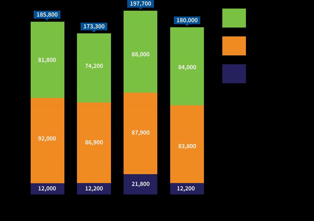 Employment comparison chart