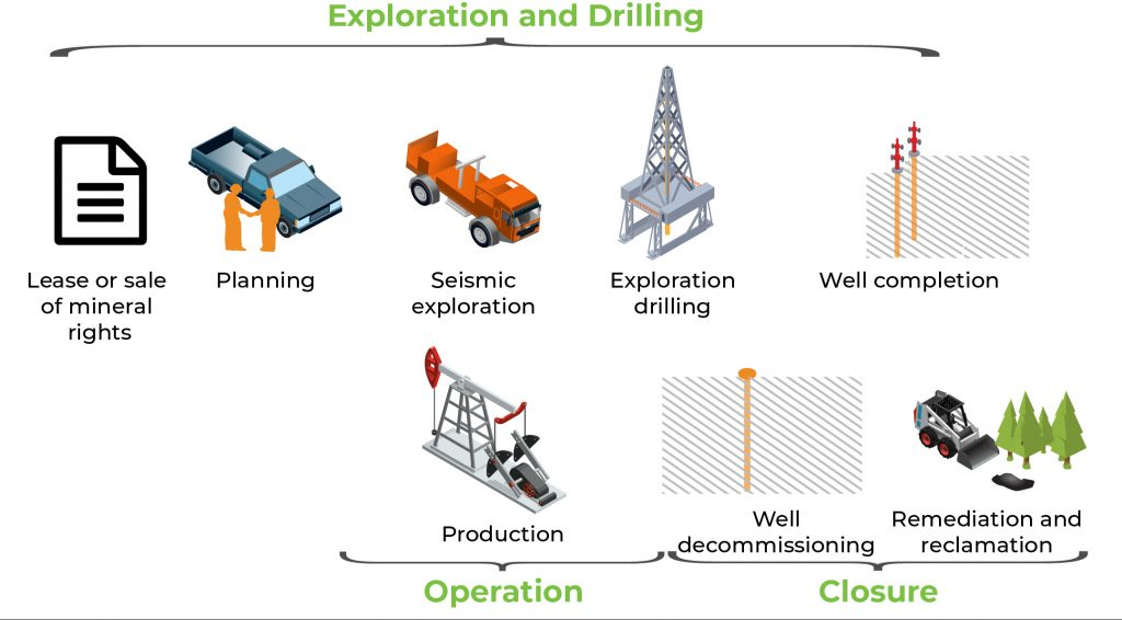 Life cycle of a well