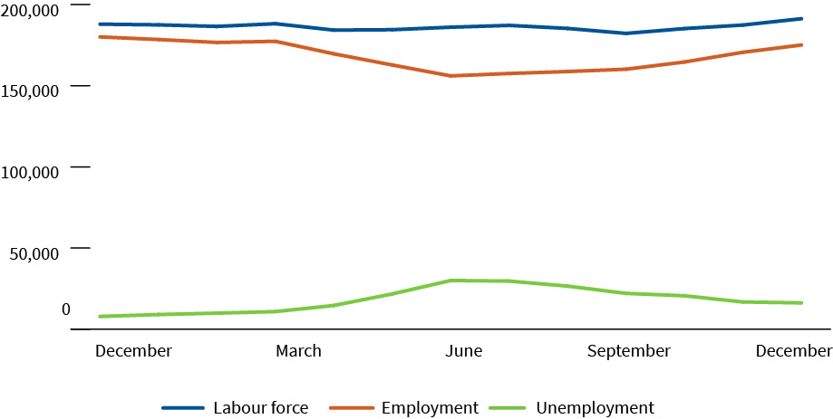 Labour force characteristics for Canada's oil and gas industry, monthly