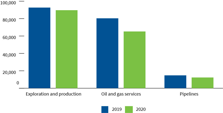 Employment in Canada's oil and gas industry by sub-sector, 2019 to 2020