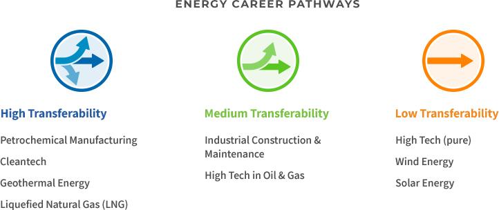 Energy Career Pathways